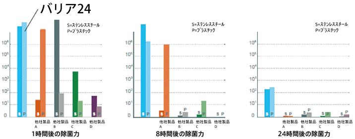 バリア24のグラフ