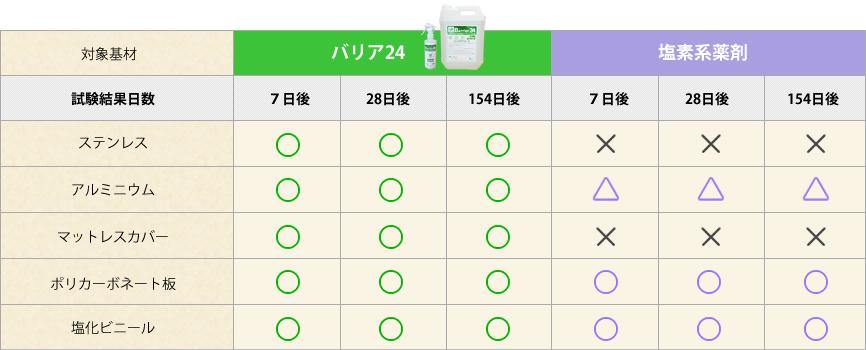 バリア24と塩素系薬剤の表